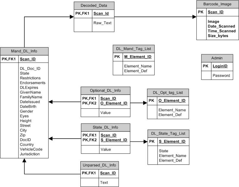 Deliverables database class diagram v 30 ccuart Image collections