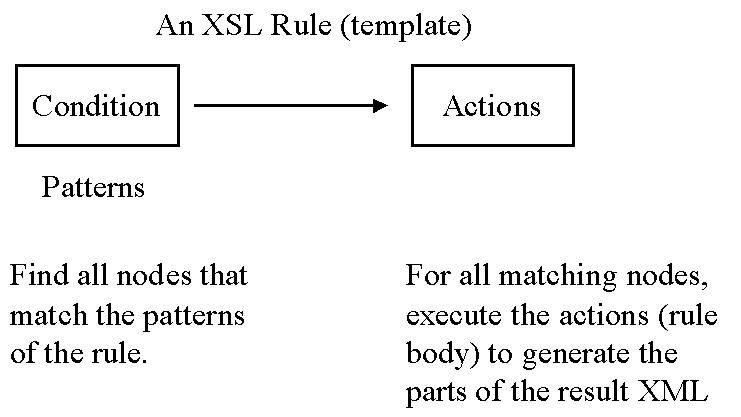 An introduction to xslt an xslt document contains a collection of rules to apply to the source xml document to generate output altavistaventures Images
